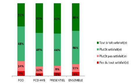 84% des auditeurs satisfaits
